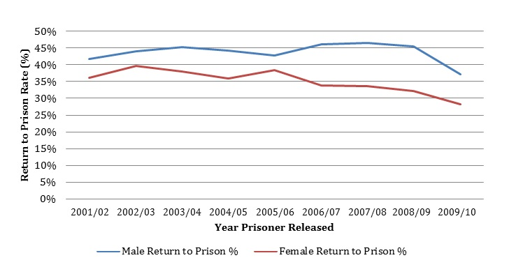 Female recidivism