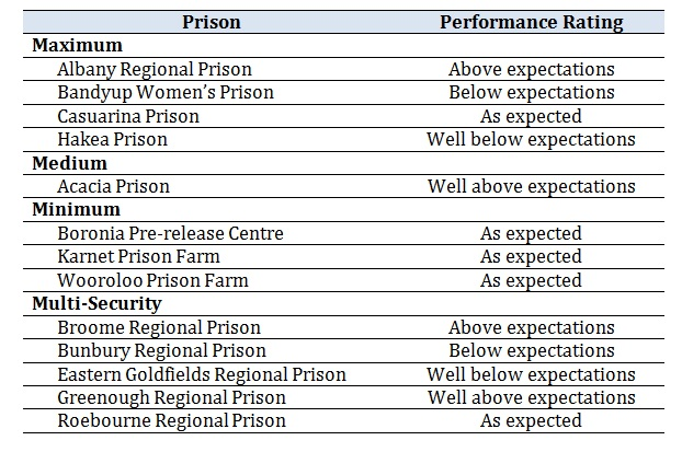 Recidivism Prison Comparisons