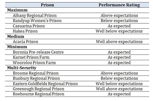 Recidivism Prison Comparisons