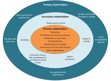 Diagram of the Office's primary, secondary and tertiary stakeholders